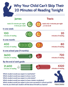 reading 20 minutes infographic